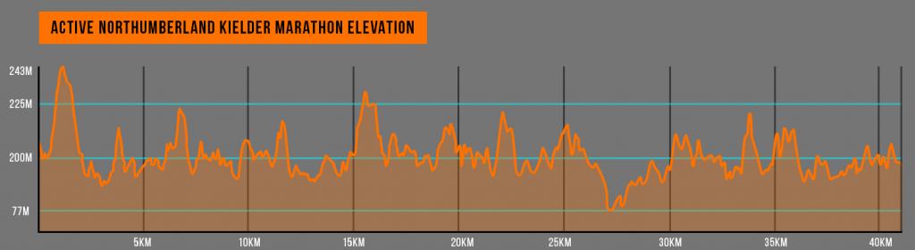 Keilder Marathon Elevation Map
